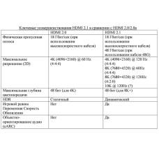 Подробно о стандарте HDMI 2.1